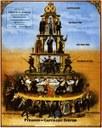 La piramide dello sfruttamento